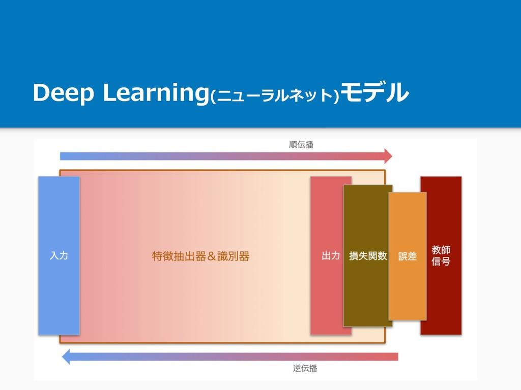Deep Learning(ニューラルネット)モデル