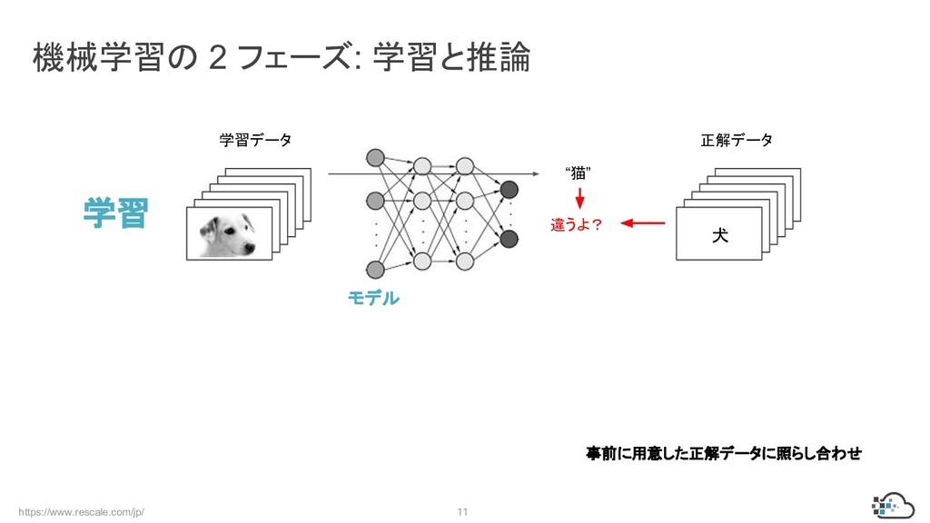 https://www.rescale.com/jp/ 11 機械学習の 2 フェーズ: 学習...