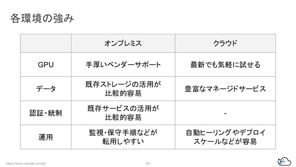 https://www.rescale.com/jp/ 101 各環境の強み オンプレミス ク...