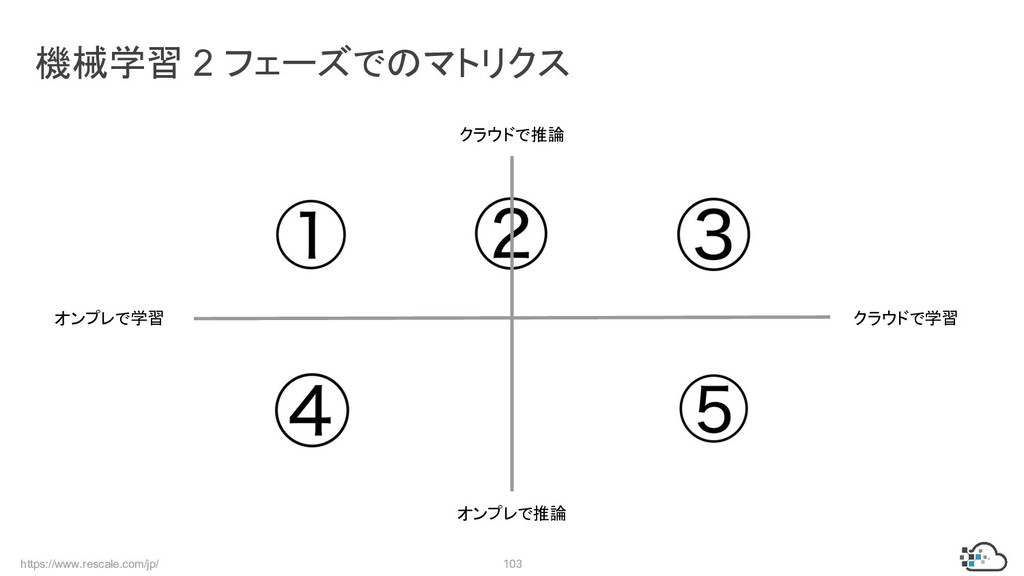 https://www.rescale.com/jp/ 103 機械学習 2 フェーズでのマト...