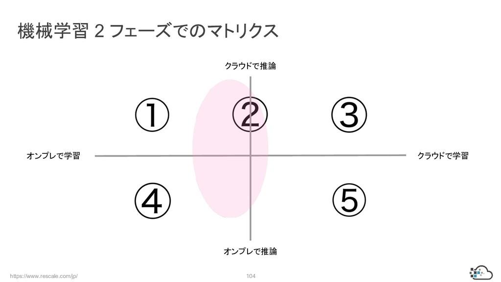 https://www.rescale.com/jp/ 104 機械学習 2 フェーズでのマト...