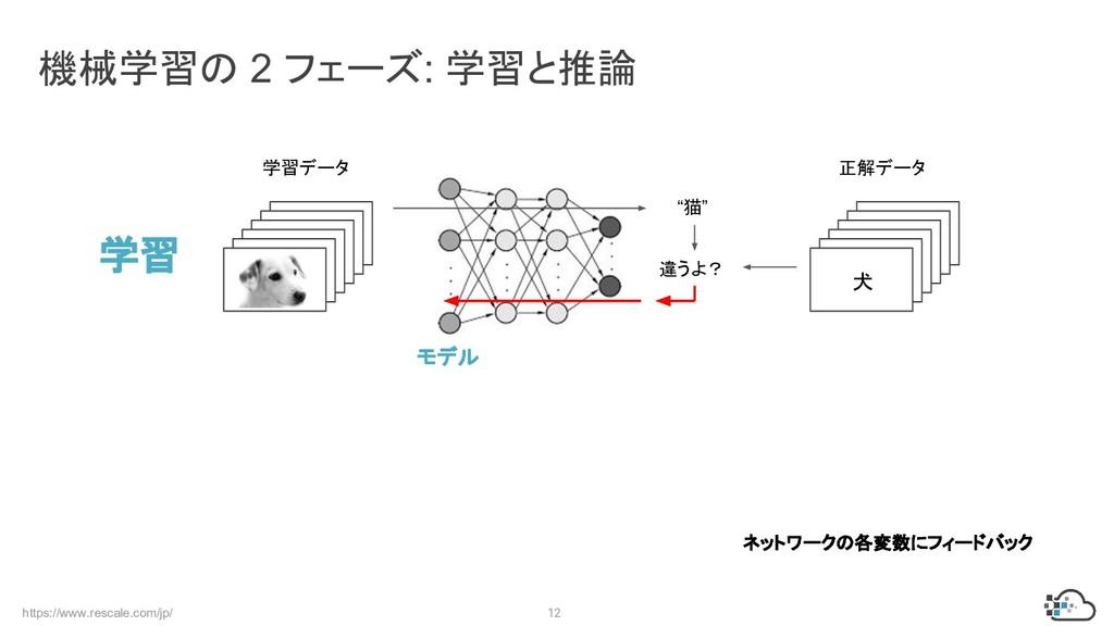 https://www.rescale.com/jp/ 12 機械学習の 2 フェーズ: 学習...