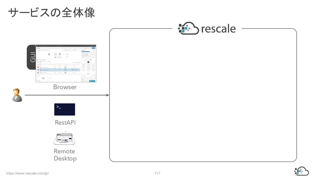 https://www.rescale.com/jp/ 117 サービスの全体像 GUI Br...