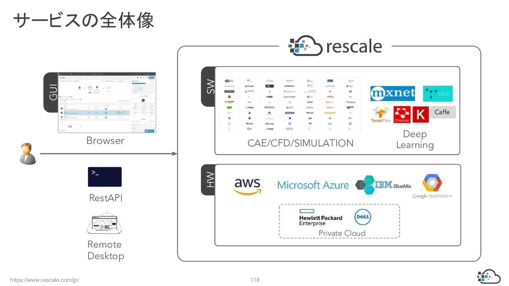 https://www.rescale.com/jp/ 118 サービスの全体像 GUI SW...
