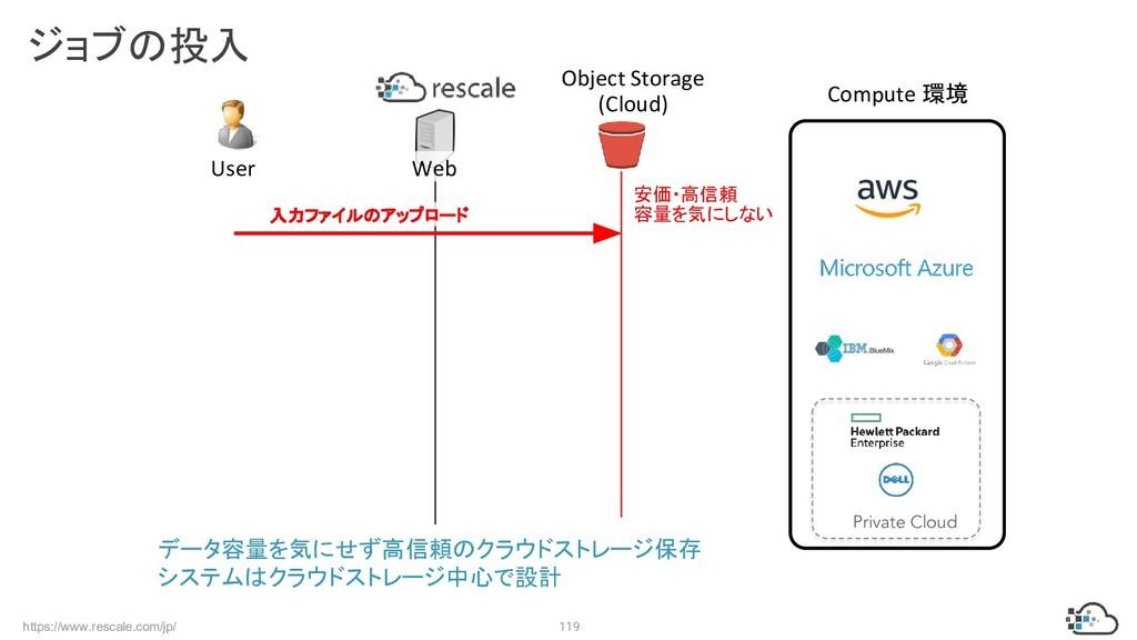 https://www.rescale.com/jp/ 119 ジョブの投入 入力ファイルのア...