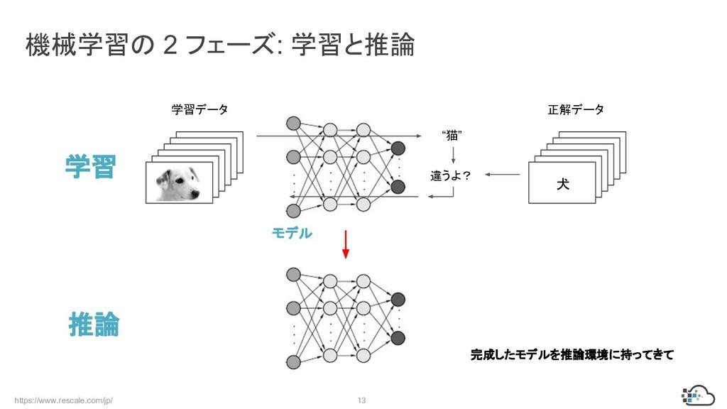 https://www.rescale.com/jp/ 13 機械学習の 2 フェーズ: 学習...