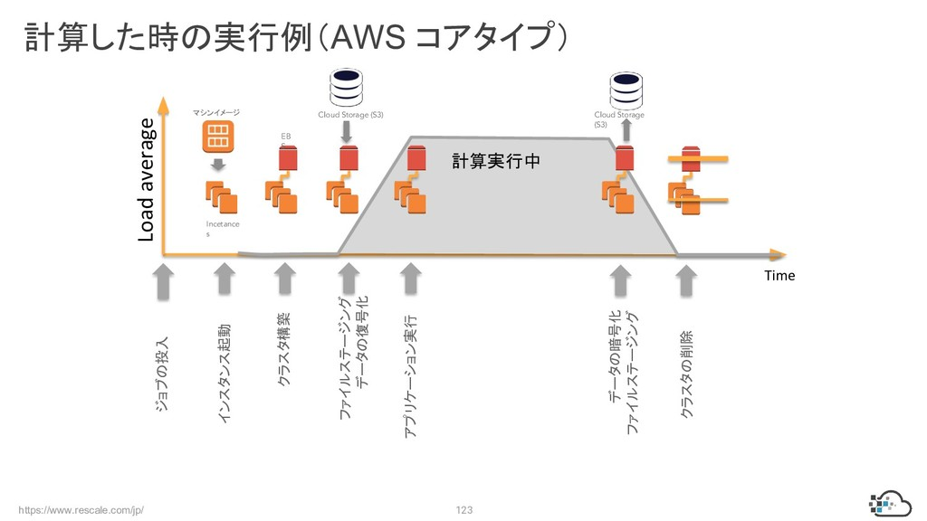 https://www.rescale.com/jp/ 123 計算した時の実行例(AWS コ...