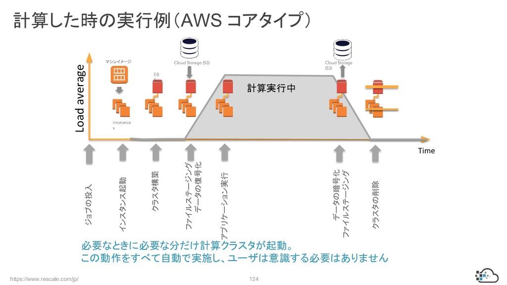 https://www.rescale.com/jp/ 124 計算した時の実行例(AWS コ...