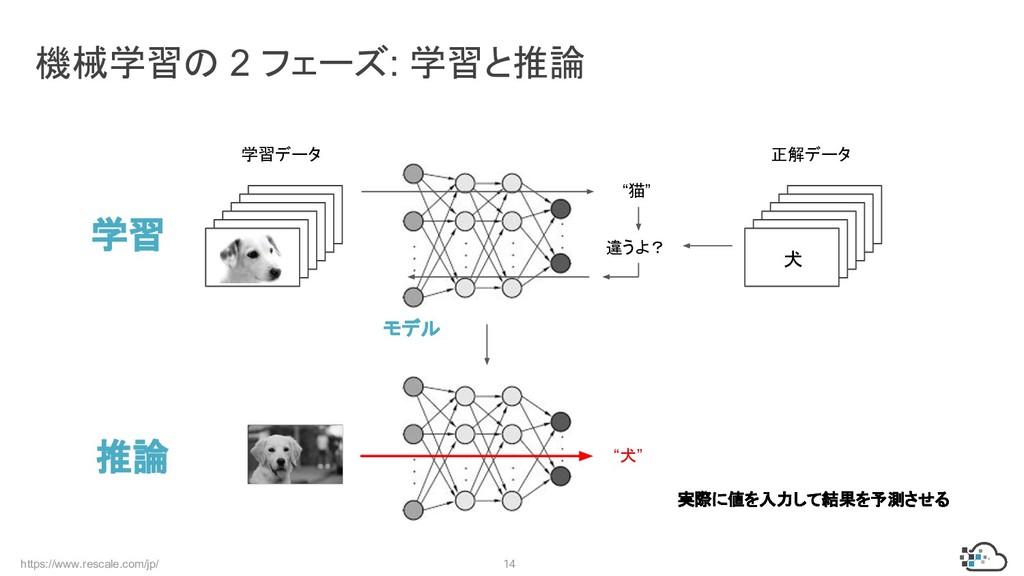 https://www.rescale.com/jp/ 14 機械学習の 2 フェーズ: 学習...