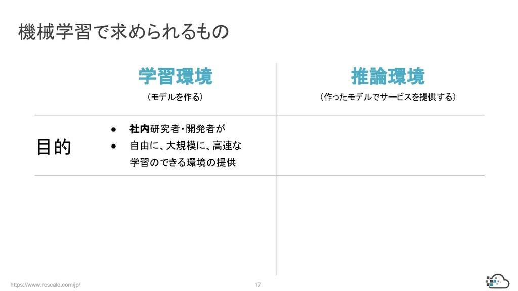 https://www.rescale.com/jp/ 17 機械学習で求められるもの 学習環...