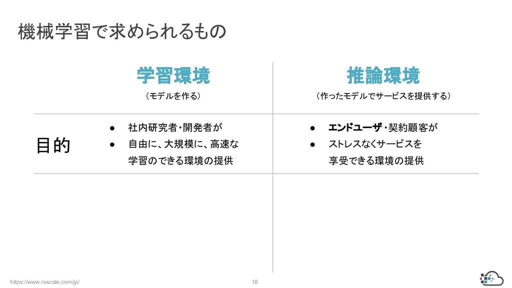 https://www.rescale.com/jp/ 18 機械学習で求められるもの 学習環...