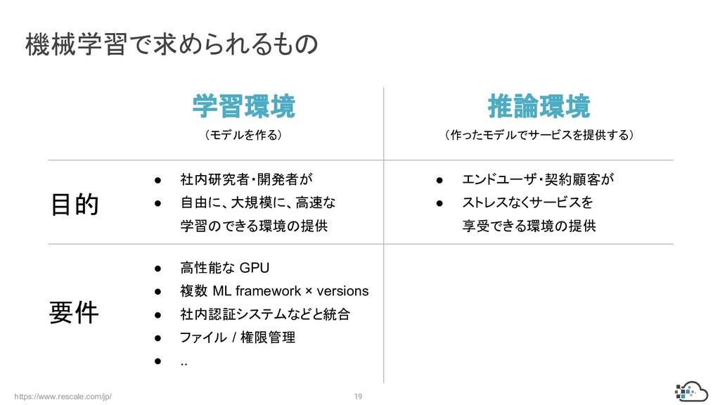 https://www.rescale.com/jp/ 19 機械学習で求められるもの 学習環...