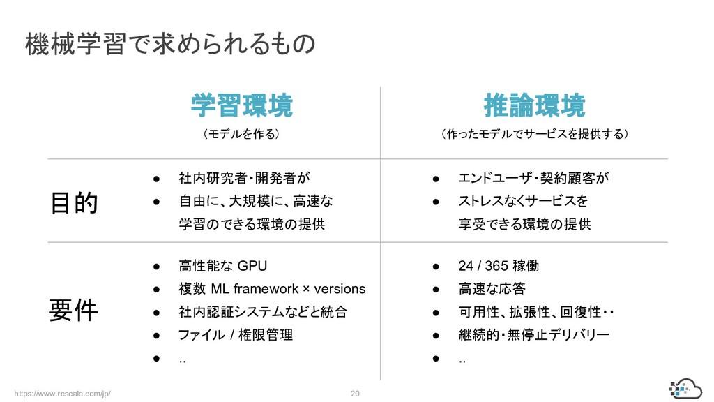 https://www.rescale.com/jp/ 20 機械学習で求められるもの 学習環...