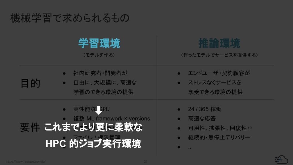 https://www.rescale.com/jp/ 21 機械学習で求められるもの 学習環...