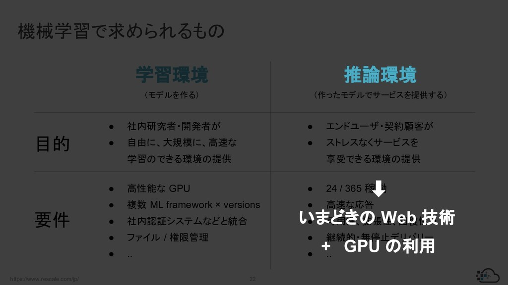 https://www.rescale.com/jp/ 22 機械学習で求められるもの 学習環...