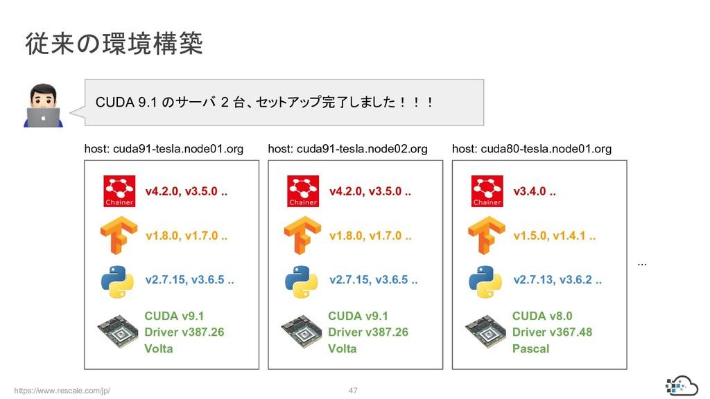 https://www.rescale.com/jp/ 47 従来の環境構築 Volta v1...