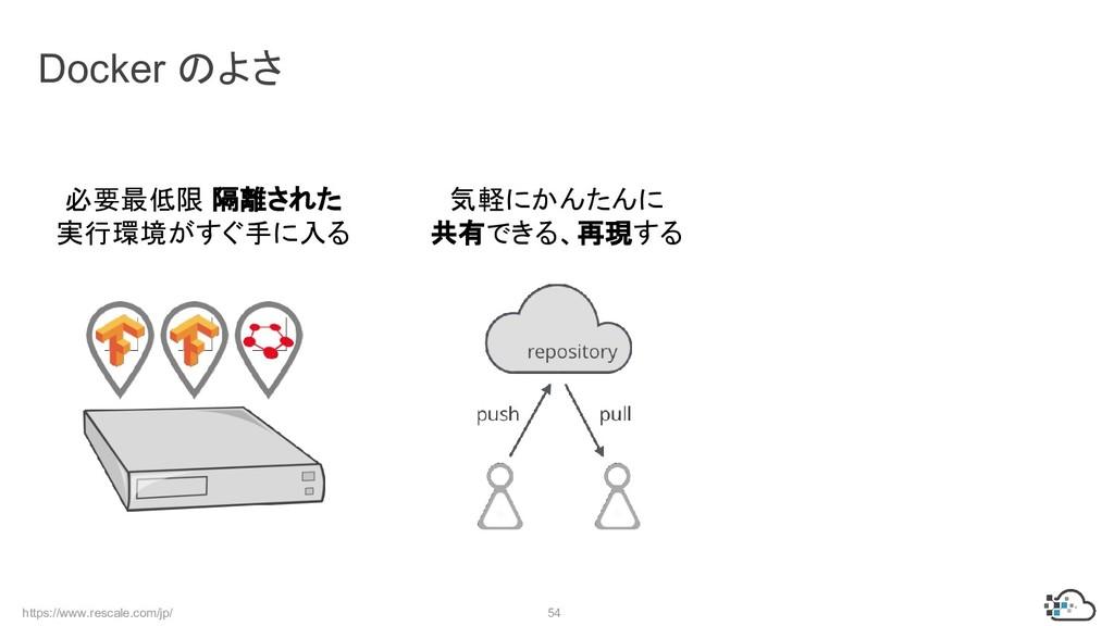 https://www.rescale.com/jp/ 54 Docker のよさ 必要最低限...