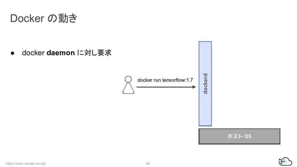 https://www.rescale.com/jp/ 60 Docker の動き docke...
