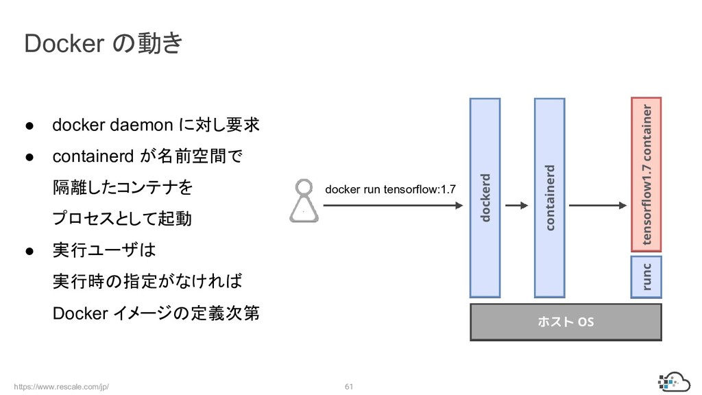 https://www.rescale.com/jp/ 61 ● docker daemon ...
