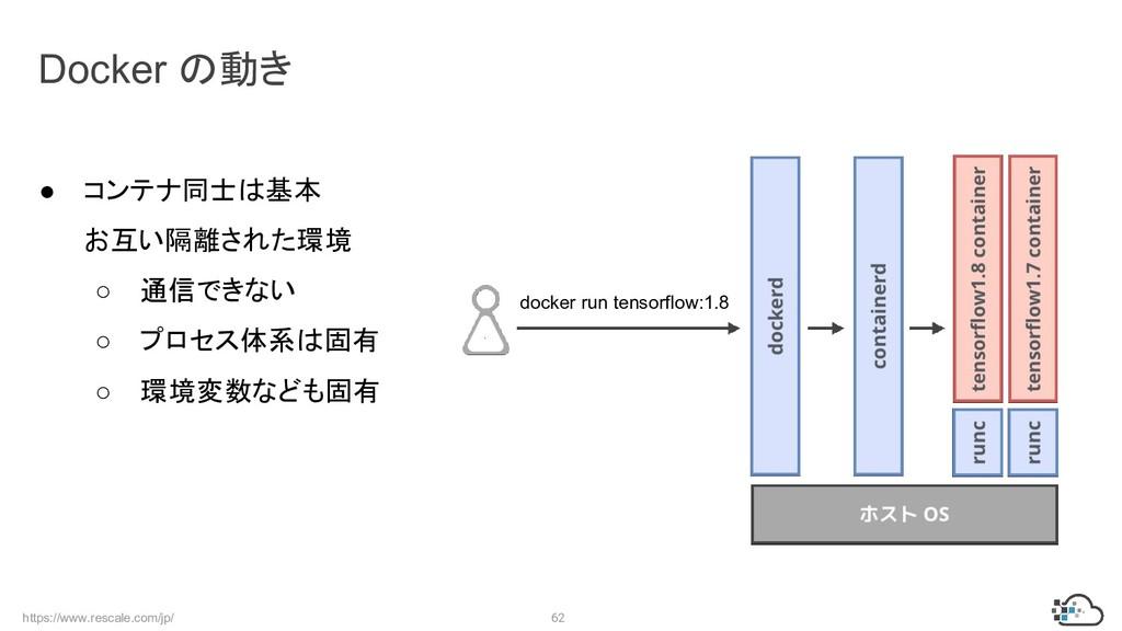 https://www.rescale.com/jp/ 62 Docker の動き ● コンテ...