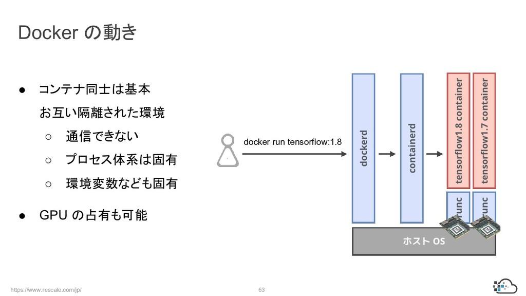 https://www.rescale.com/jp/ 63 Docker の動き ● コンテ...