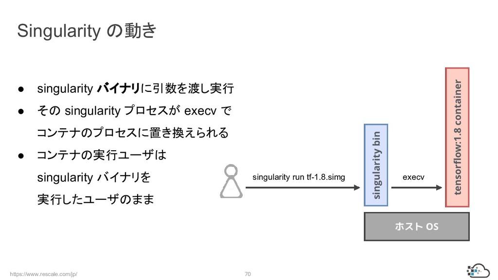 https://www.rescale.com/jp/ 70 ● singularity バイ...