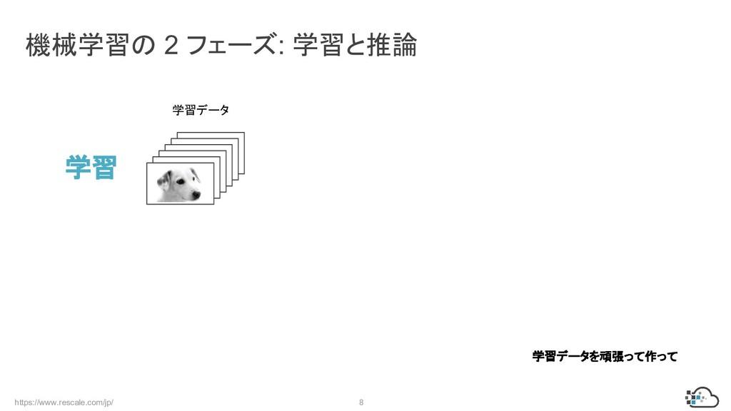 https://www.rescale.com/jp/ 8 機械学習の 2 フェーズ: 学習と...