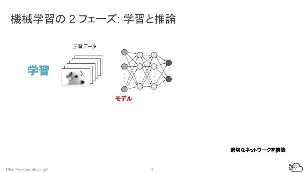 https://www.rescale.com/jp/ 9 機械学習の 2 フェーズ: 学習と...