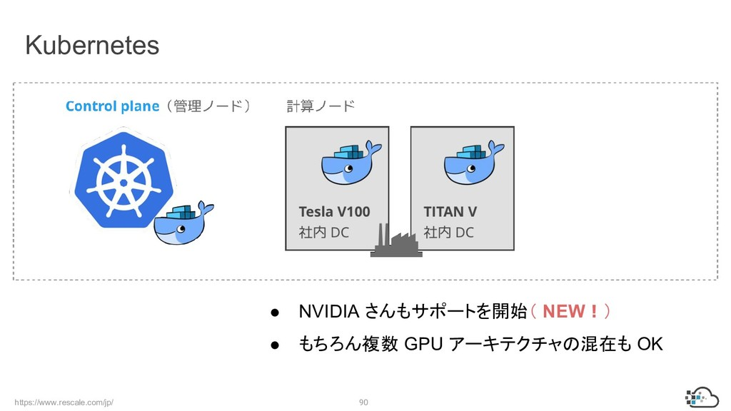 https://www.rescale.com/jp/ 90 Kubernetes ● NVI...