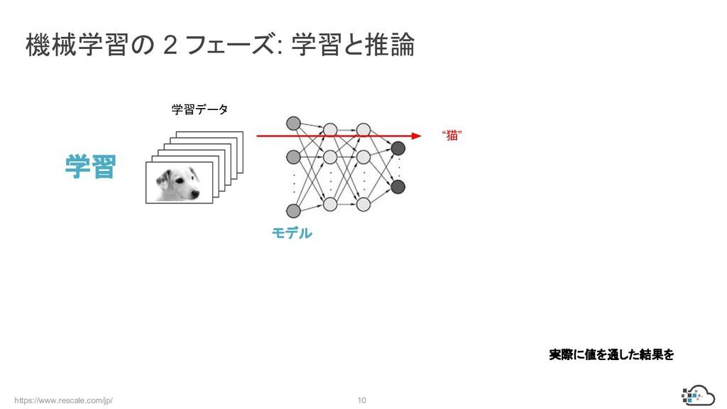 https://www.rescale.com/jp/ 10 機械学習の 2 フェーズ: 学習...