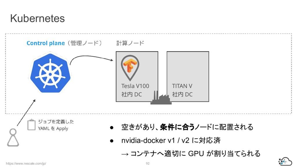 https://www.rescale.com/jp/ 92 Kubernetes ● 空きが...