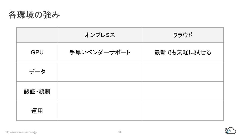 https://www.rescale.com/jp/ 98 各環境の強み オンプレミス クラ...