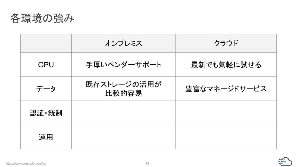 https://www.rescale.com/jp/ 99 各環境の強み オンプレミス クラ...