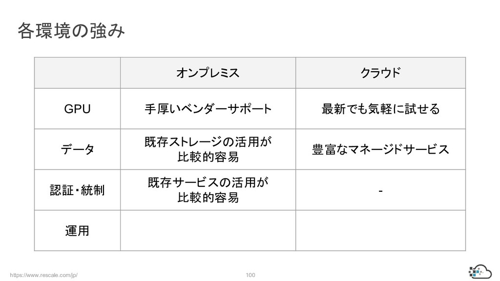 https://www.rescale.com/jp/ 100 各環境の強み オンプレミス ク...