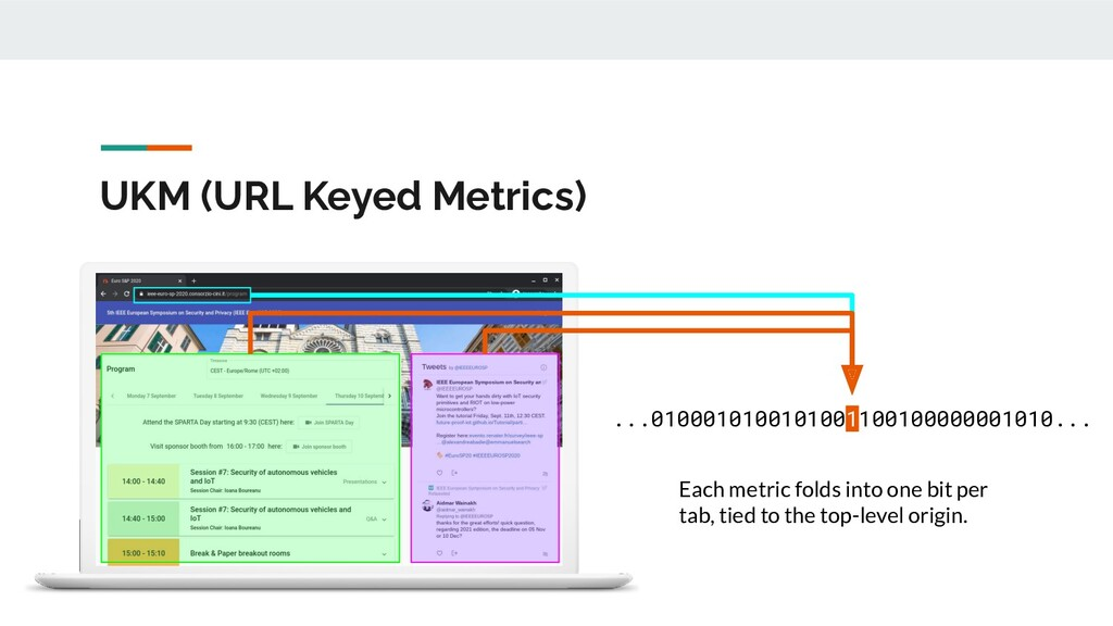 UKM (URL Keyed Metrics) Each metric folds into ...