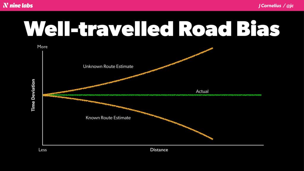 J Cornelius / @jc Well-travelled Road Bias Unkn...