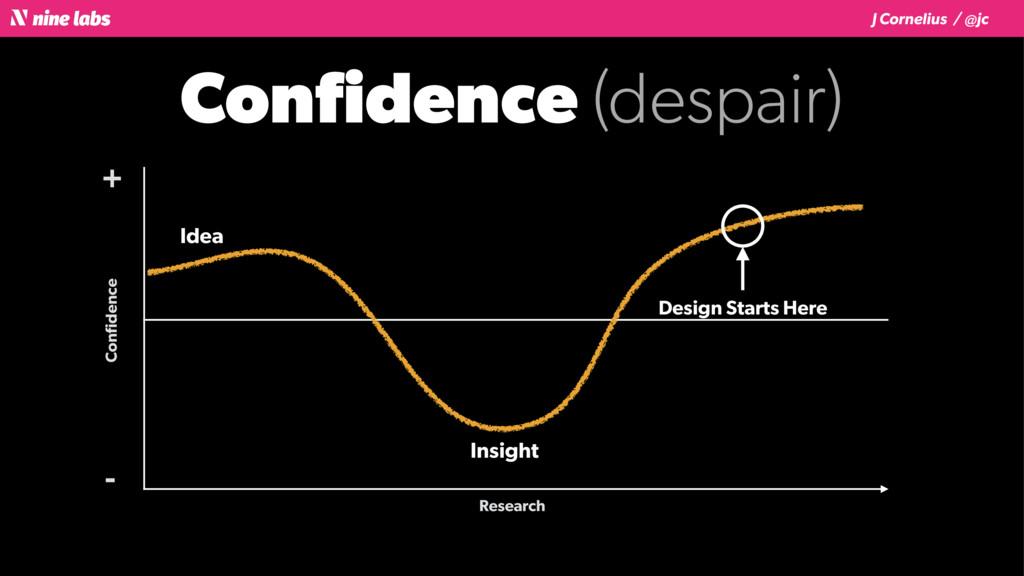 J Cornelius / @jc Confidence (despair) Confidence...
