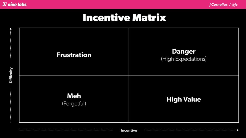 J Cornelius / @jc Incentive Matrix Difficulty Inc...