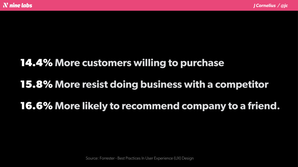 J Cornelius / @jc 14.4% More customers willing ...