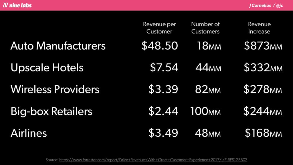 J Cornelius / @jc Auto Manufacturers $48.50 18M...
