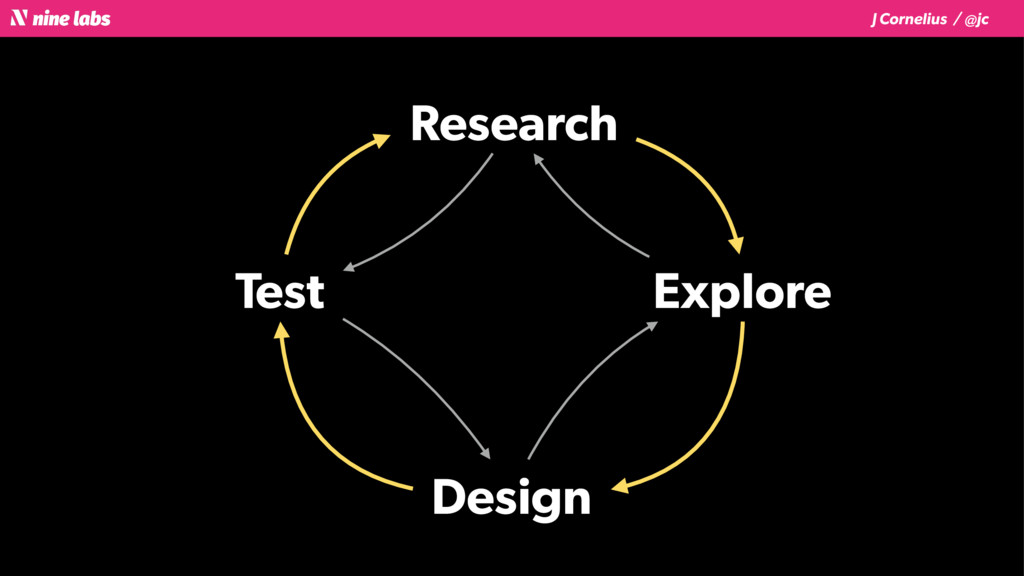 J Cornelius / @jc Research Explore Design Test