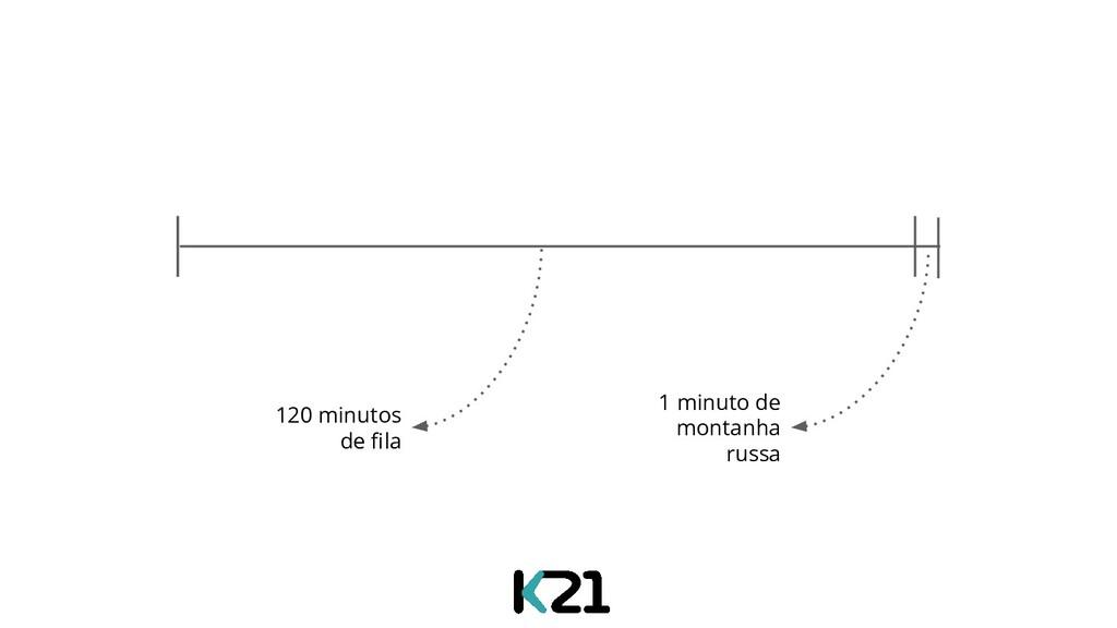 120 minutos de fila 30 segundos de montanha russ...