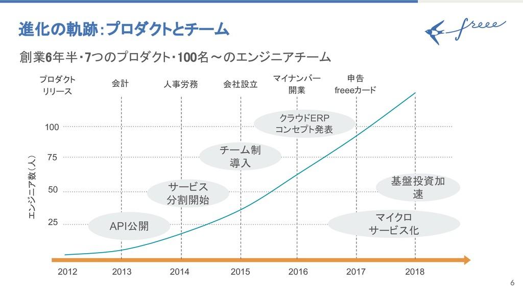 6 進化 軌跡:プロダクトとチーム 創業6年半・7つ プロダクト・100名〜 エンジニアチーム...