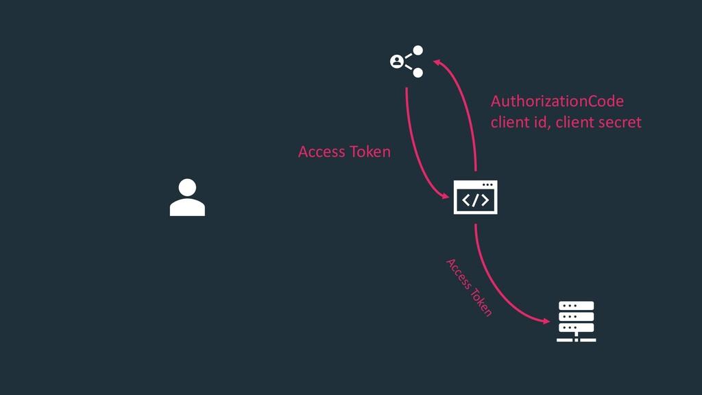 AuthorizationCode client id, client secret Acce...
