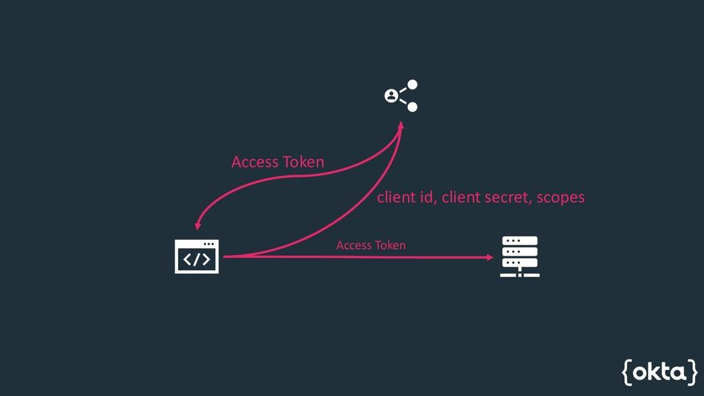 client id, client secret, scopes Access Token A...