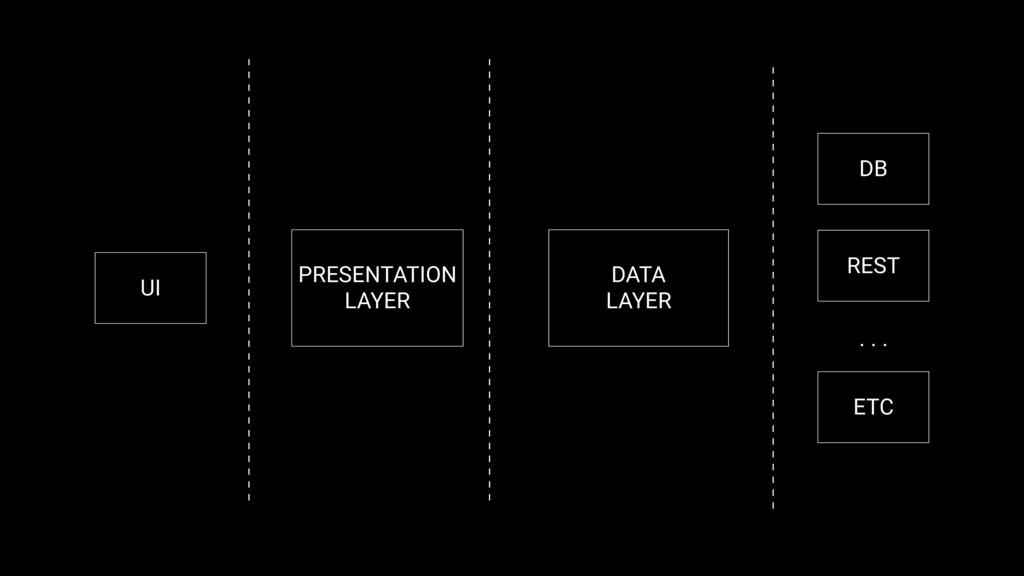 PRESENTATION LAYER DATA LAYER DB REST ETC UI . ...