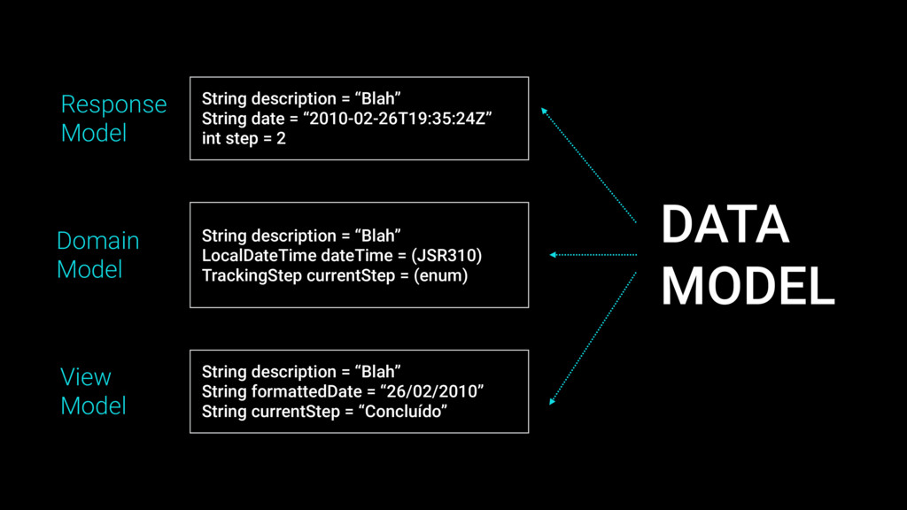 "String description = ""Blah"" String date = ""2010..."