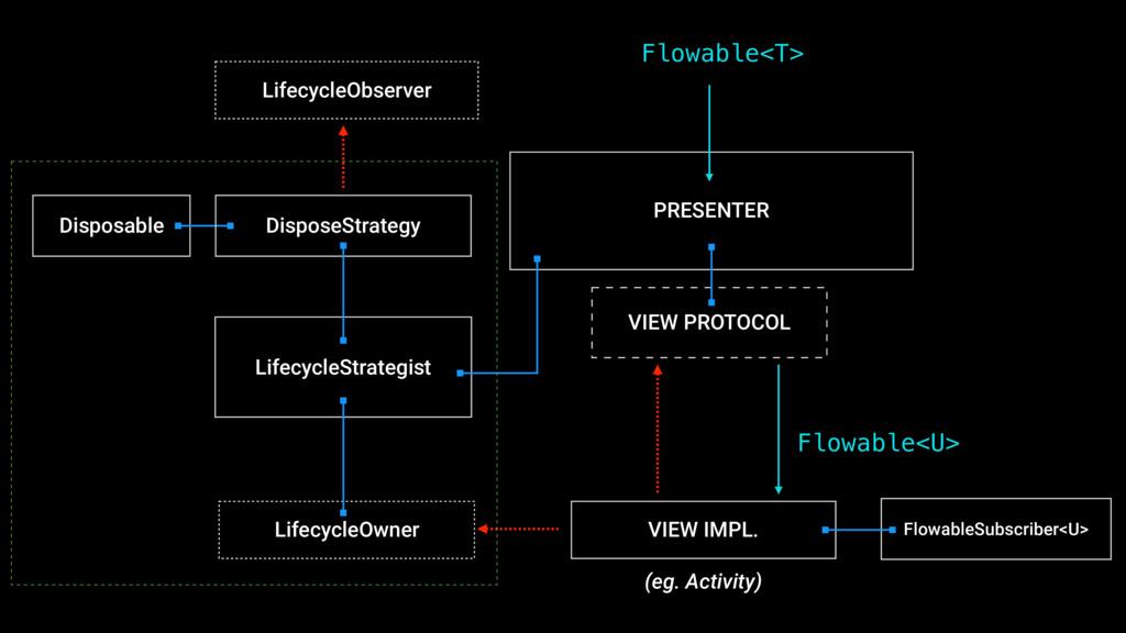 VIEW PROTOCOL VIEW IMPL. PRESENTER FlowableSubs...