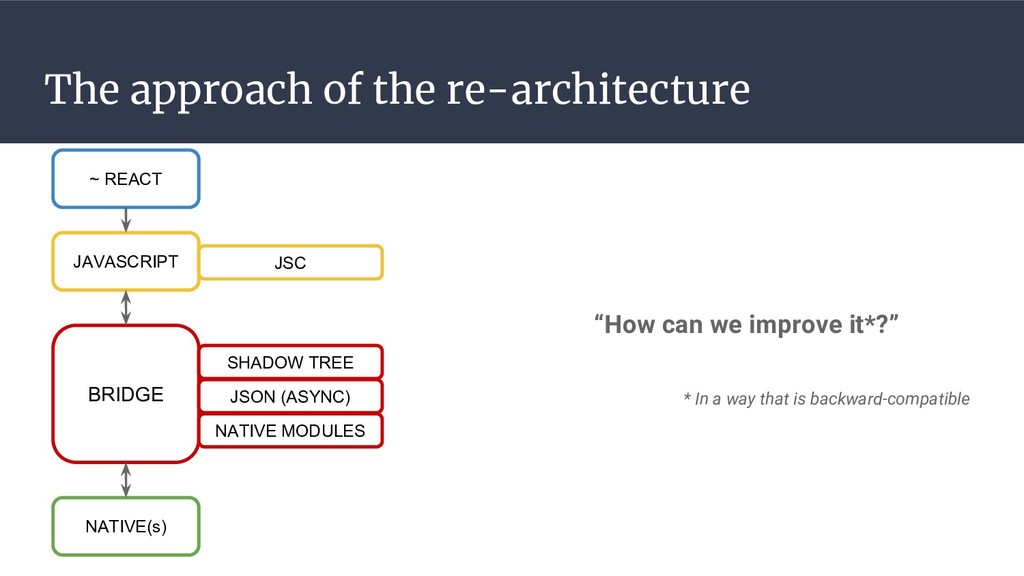 The approach of the re-architecture ~ REACT BRI...
