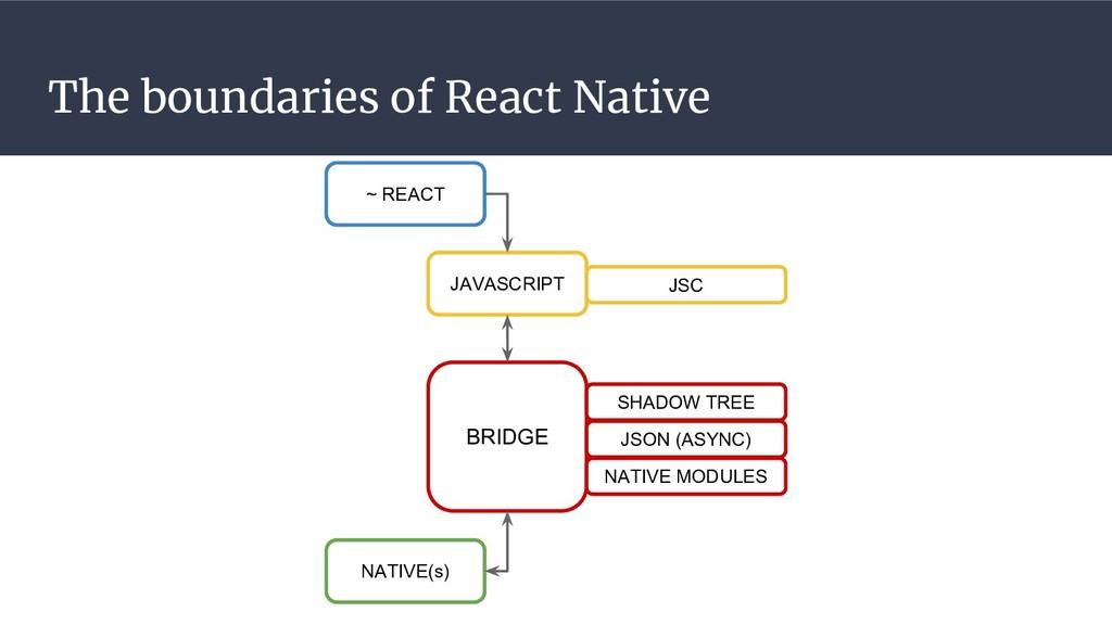The boundaries of React Native ~ REACT BRIDGE J...